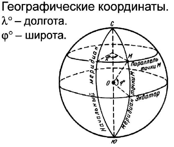 География. 6 класс. Изображение поверхности