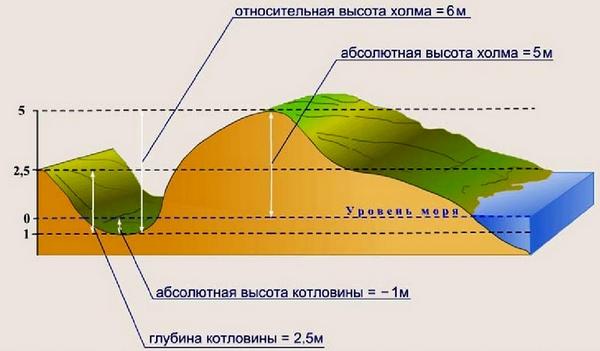 отн.высота