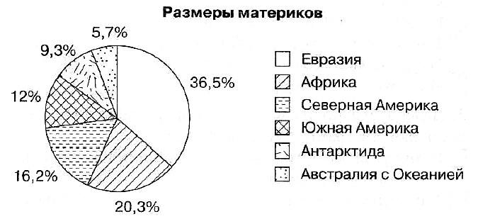 размеры материков диаграмма