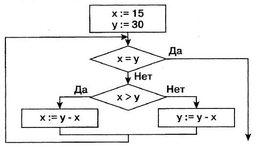 рис 7-1 алгоритм