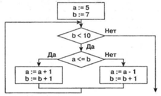 рис 7-3 алгоритм