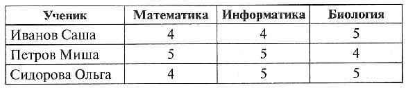 Тест: Табличные информационные модели